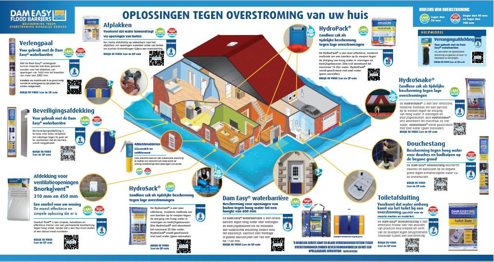 Alle oplossingen van DamEasy® voor de bescherming van uw huis of bedrijfspand schematisch weergegeven